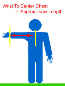 How to measure draw-length without arrow.