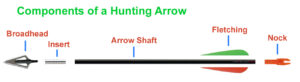 parts of a hunting arrow